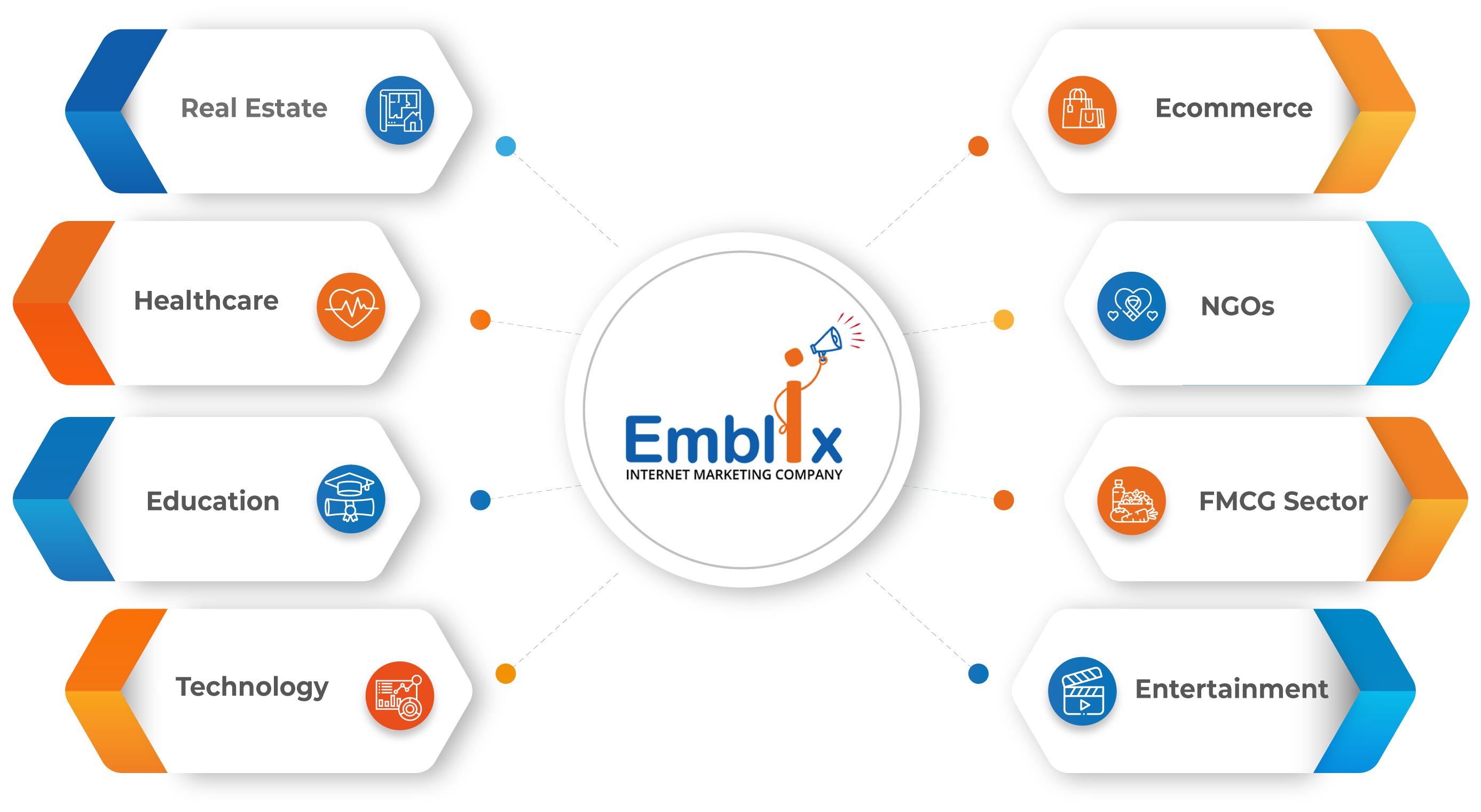 Emblix infographiic
